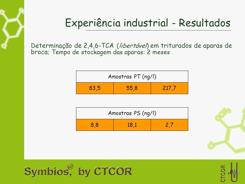 Experiência industrial - Resultados Determinação de 2,4,6-TCA (libertável) em triturados de aparas de broca; Tempo de stockagem das aparas: 2 meses Am
