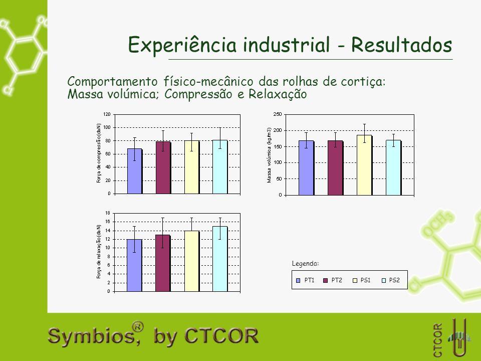 Experiência industrial - Resultados Comportamento físico-mecânico das rolhas de cortiça: Massa volúmica; Compressão e Relaxação PT1PT2PS1PS2 Legenda: