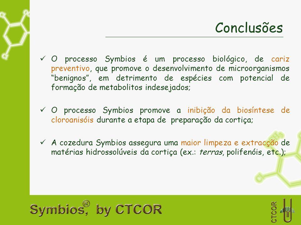 Conclusões O processo Symbios é um processo biológico, de cariz preventivo, que promove o desenvolvimento de microorganismos benignos, em detrimento d