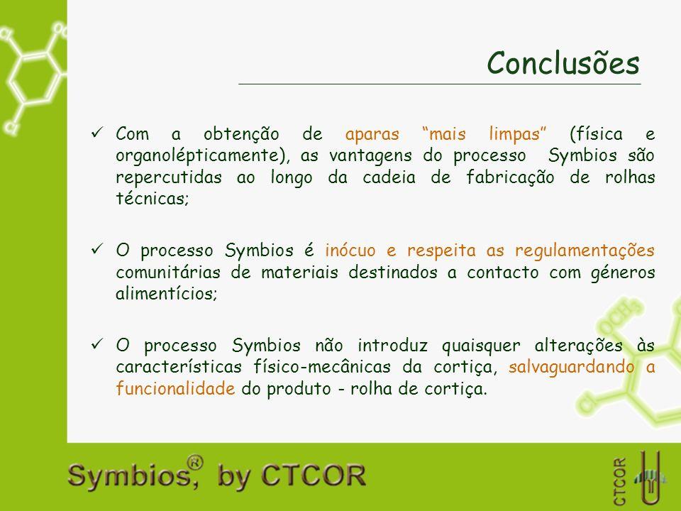 Conclusões Com a obtenção de aparas mais limpas (física e organolépticamente), as vantagens do processo Symbios são repercutidas ao longo da cadeia de