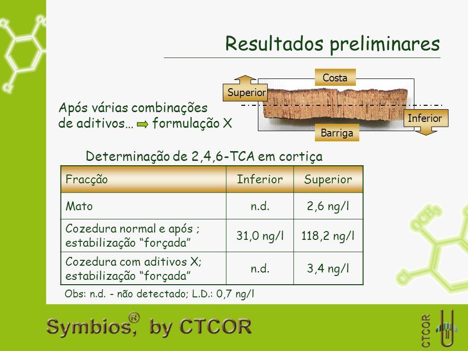 Resultados preliminares Após várias combinações de aditivos… formulação X Determinação de 2,4,6-TCA em cortiça Obs: n.d. - não detectado; L.D.: 0,7 ng