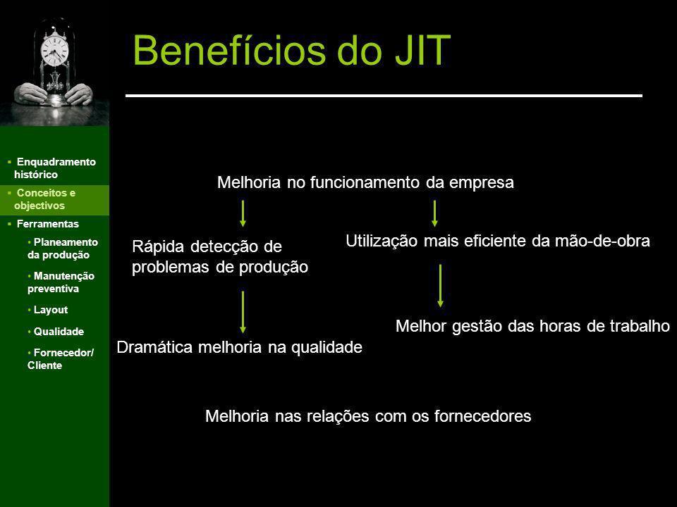 Enquadramento histórico Conceitos e objectivos Ferramentas v Benefícios do JIT Planeamento da produção Manutenção preventiva Layout Qualidade Forneced