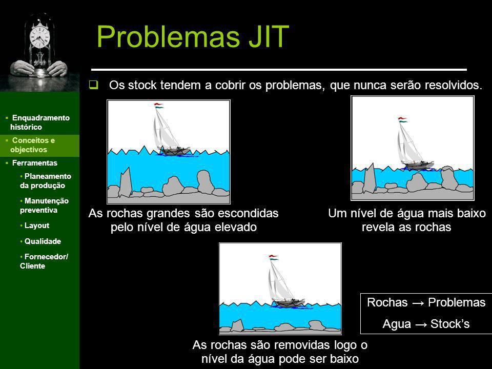 Enquadramento histórico Conceitos e objectivos Ferramentas v Problemas JIT Planeamento da produção Manutenção preventiva Layout Qualidade Fornecedor/