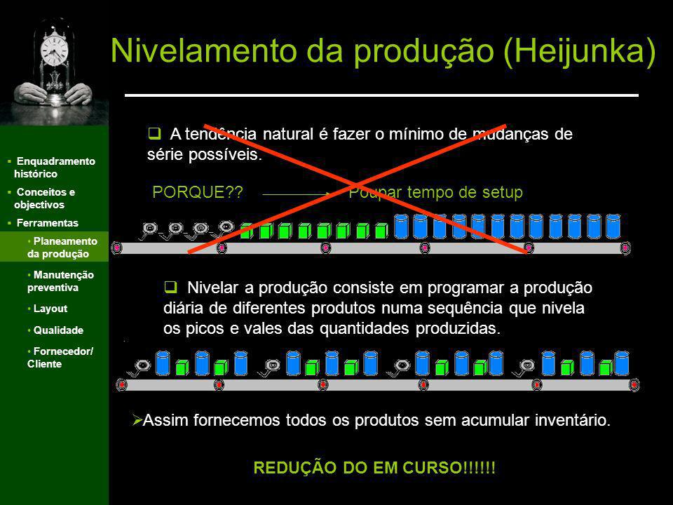 Enquadramento histórico Conceitos e objectivos Ferramentas Ferramentas do JIT Manutenção Preventiva Planeamento da Produção Qualidade Layout Fornecedo
