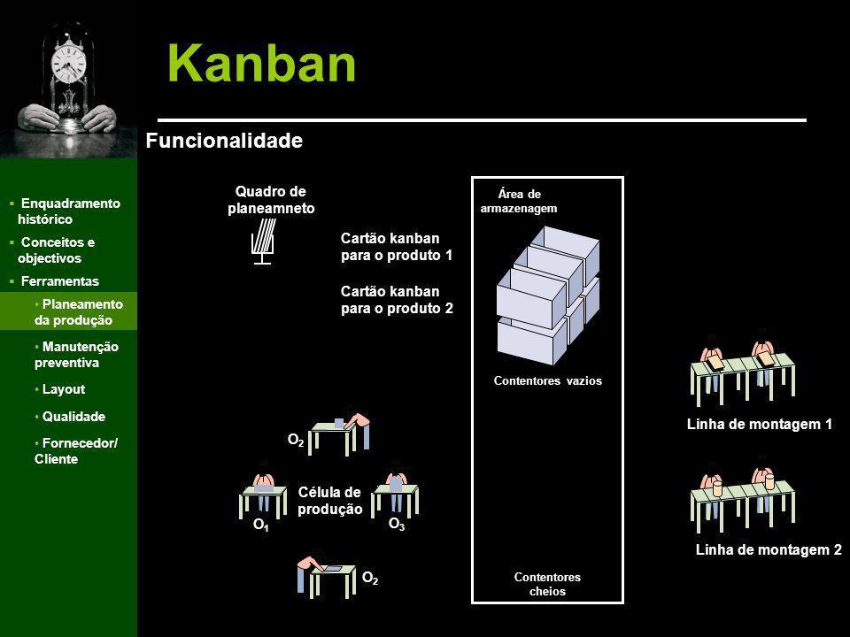 Enquadramento histórico Conceitos e objectivos Ferramentas Kanban Mecanismo para gerir sistemas produtivos que segue uma abordagem de puxar a produção