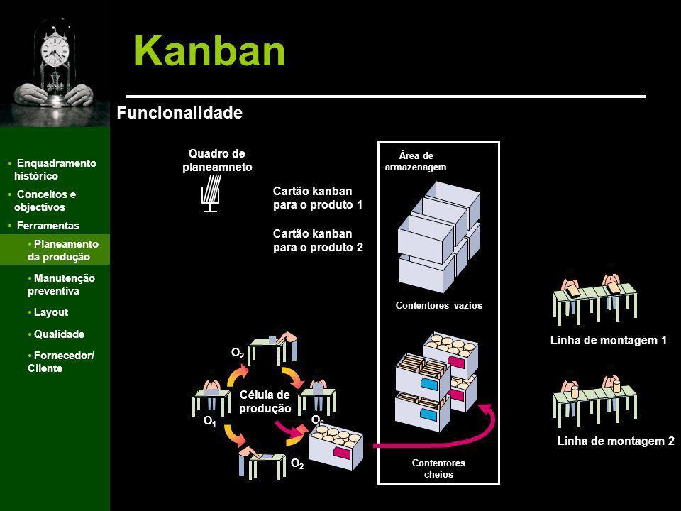 Enquadramento histórico Conceitos e objectivos Ferramentas Kanban Funcionalidade Planeamento da produção Manutenção preventiva Layout Qualidade Fornec