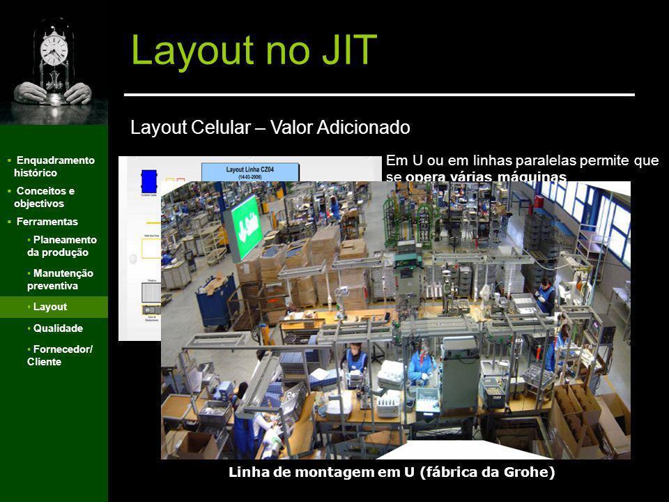 Enquadramento histórico Conceitos e objectivos Ferramentas Layout no JIT Distância Requisitos Movimento gera perda de tempo, gerando custo Inventário
