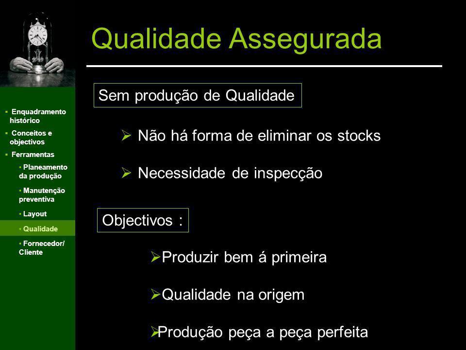 Enquadramento histórico Conceitos e objectivos Ferramentas Qualidade Assegurada Planeamento da produção Manutenção preventiva Layout Qualidade Fornece