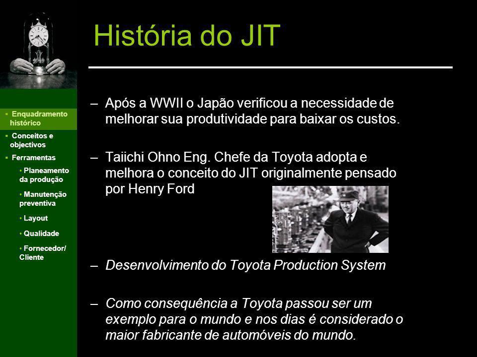 História do JIT Conceitos e objectivos Filosofia JIT Objectivos do JIT Implementação do JIT Benefícios do JIT Problemas JIT Ferramentas do JIT Planeam