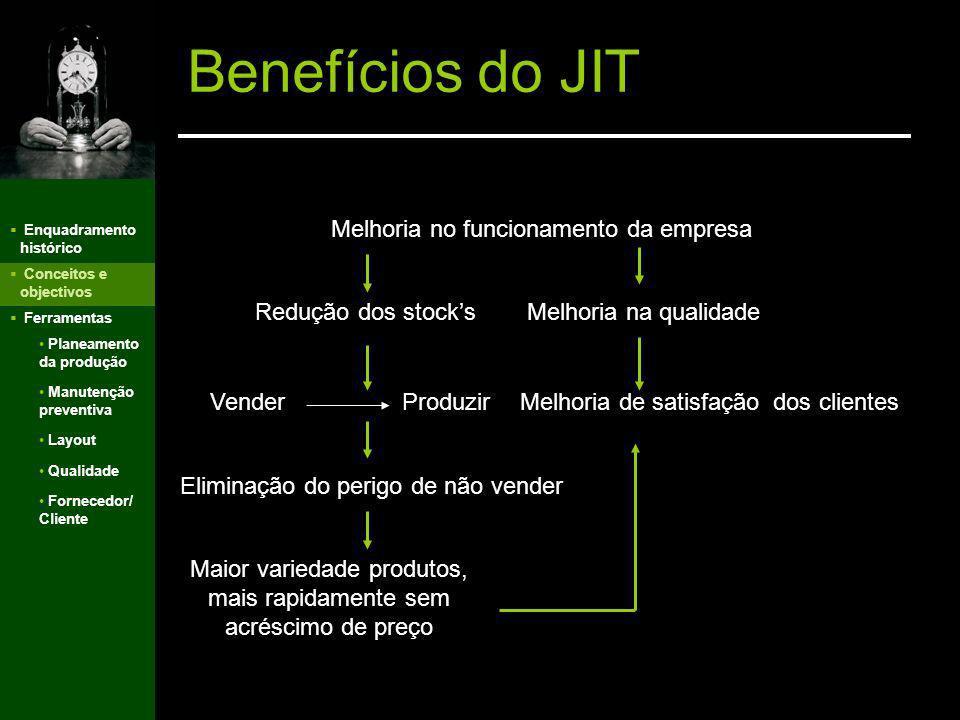 Enquadramento histórico Conceitos e objectivos Ferramentas Implementação do JIT Para implementar com sucesso uma filosofia Just-in-time na empresa dev