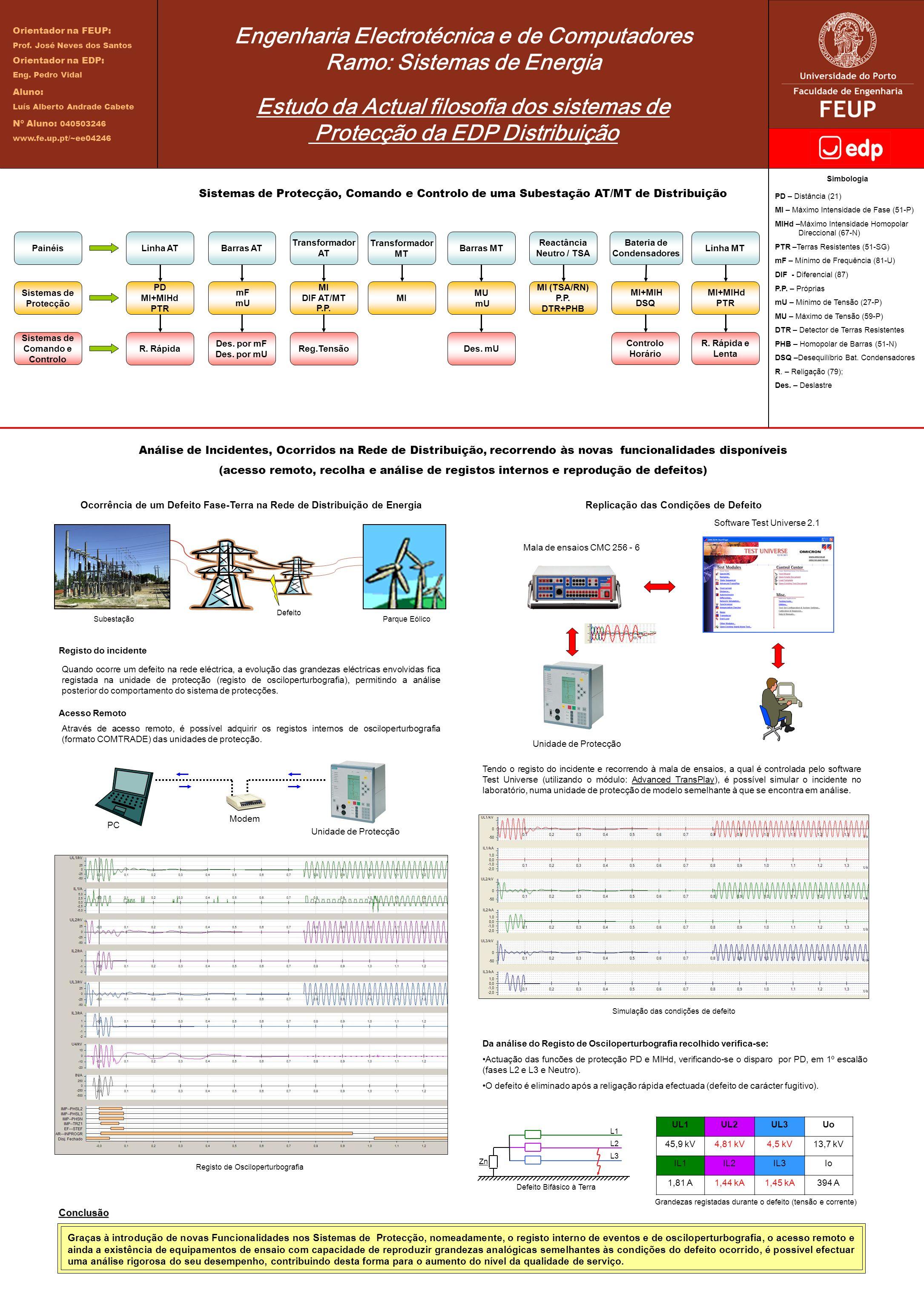 Engenharia Electrotécnica e de Computadores Ramo: Sistemas de Energia Estudo da Actual filosofia dos sistemas de Protecção da EDP Distribuição Sistema