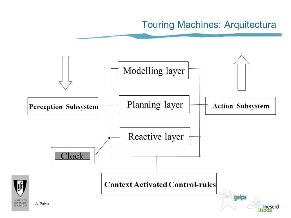 A. Paiva Touring Machines: Arquitectura Modelling layer Planning layer Reactive layer Perception Subsystem Action Subsystem Clock Context Activated Co