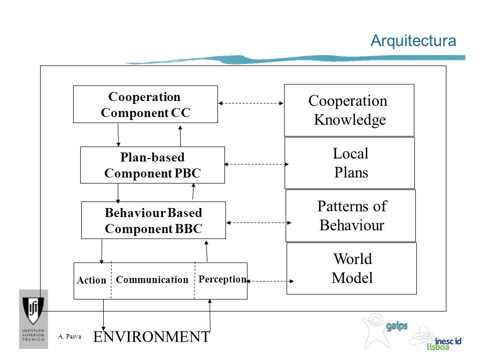 A. Paiva Arquitectura Cooperation Knowledge Local Plans Patterns of Behaviour World Model Cooperation Component CC Plan-based Component PBC Behaviour