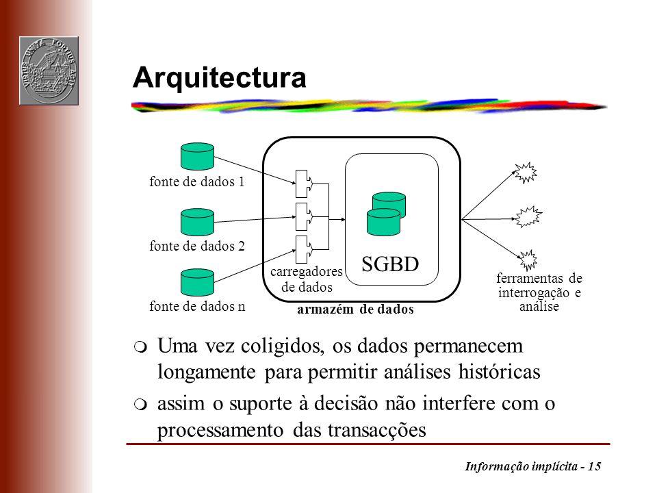 Informação implícita - 15 Arquitectura m Uma vez coligidos, os dados permanecem longamente para permitir análises históricas m assim o suporte à decis