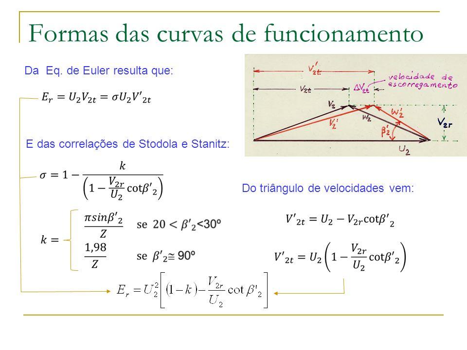 Formas das curvas de funcionamento Do triângulo de velocidades vem: Da Eq. de Euler resulta que: E das correlações de Stodola e Stanitz: