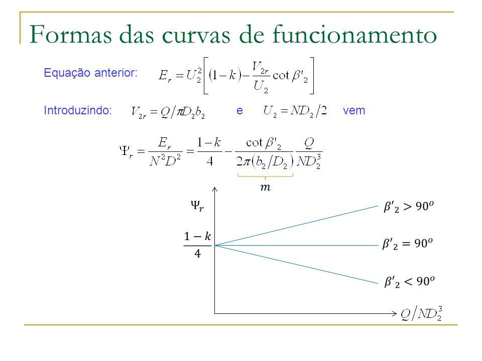Formas das curvas de funcionamento Equação anterior: Introduzindo:e vem