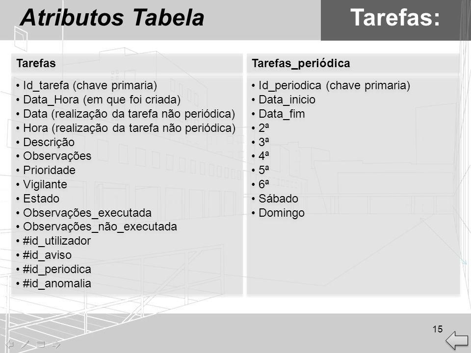 Atributos TabelaTarefas: Id_tarefa (chave primaria) Data_Hora (em que foi criada) Data (realização da tarefa não periódica) Hora (realização da tarefa