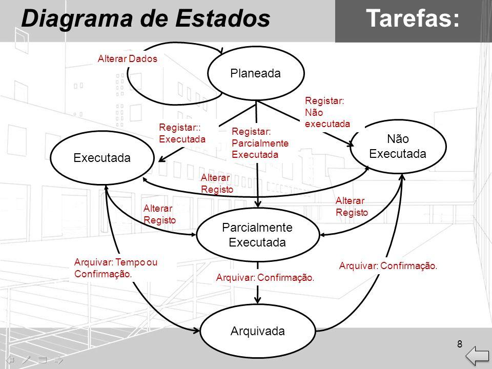 Diagrama de EstadosTarefas: Planeada Executada Não Executada Alterar Registo Parcialmente Executada Arquivada Alterar Registo Arquivar: Tempo ou Confi