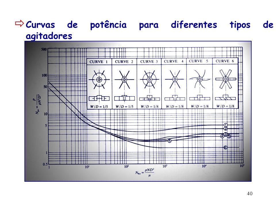 41 indicadores da potência consumida em certas aplicações baixa potênciasuspensões de sólidos leves0,2 kW/m 3 mistura de líquidos pouco viscosos potência moderadadispersão de gases0,6 kW/m 3 contacto líquido/líquido suspensões de sólidos com peso moderado potência elevadasuspensões de sólidos pesados 2 kW/m 3 emulsões dispersão de gases potência muito elevadamistura de pastas 4 kW/m 3