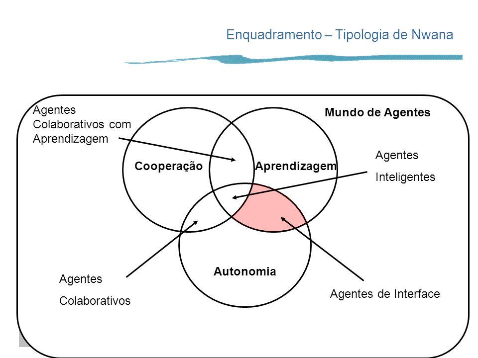A. Paiva Enquadramento – Tipologia de Nwana Mundo de Agentes CooperaçãoAprendizagem Autonomia Agentes de Interface Agentes Colaborativos com Aprendiza