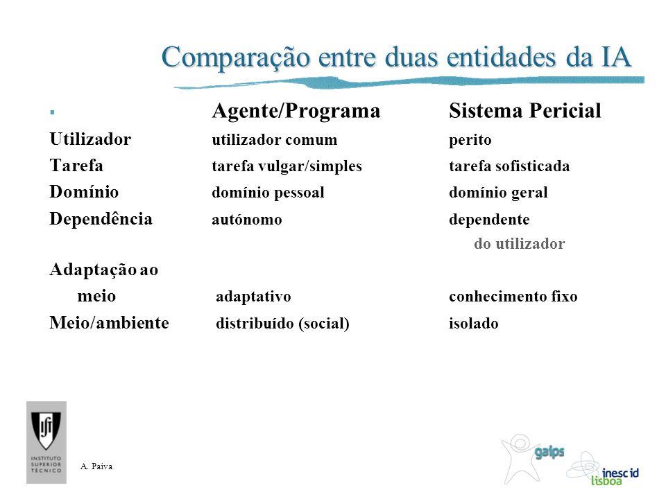 A. Paiva Comparação entre duas entidades da IA Agente/ProgramaSistema Pericial Utilizador utilizador comumperito Tarefa tarefa vulgar/simplestarefa so