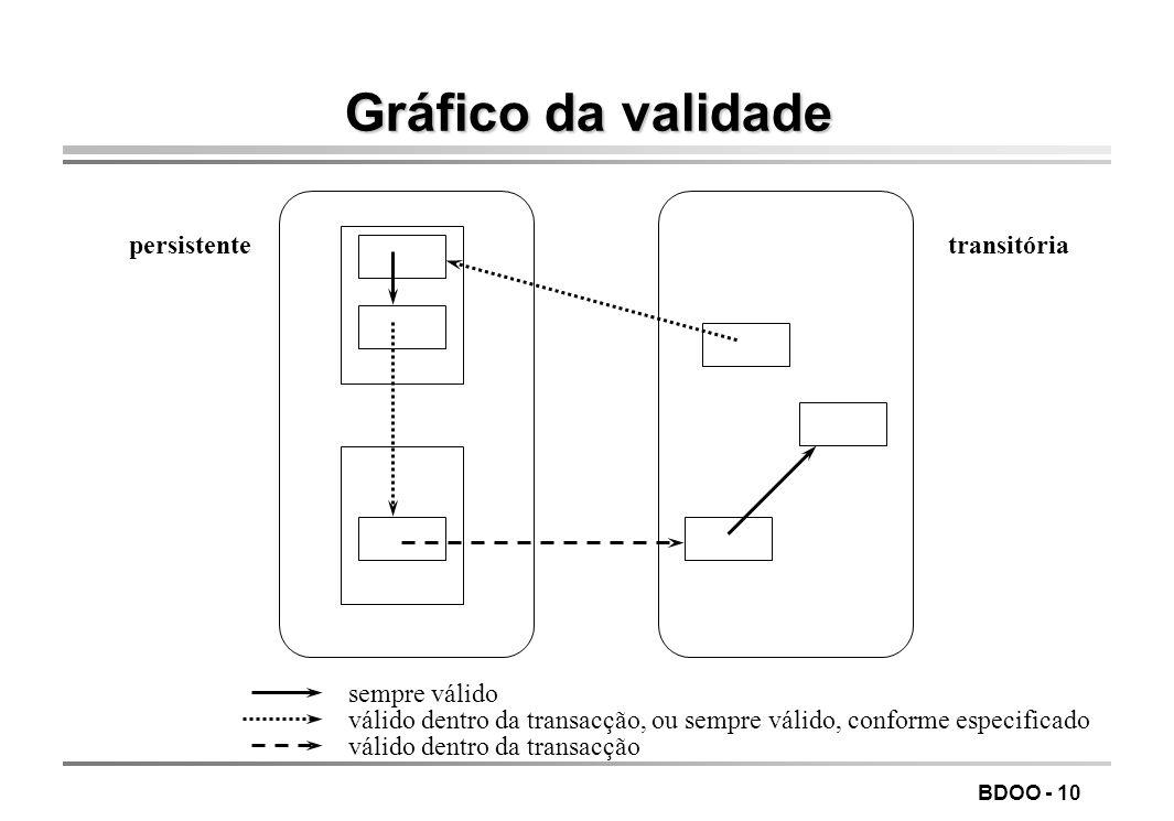 BDOO - 9 Validade dos apontadores os apontadores persistentes (criados com new ) podem ser usados como apontadores transitórios excepto: não os utiliz
