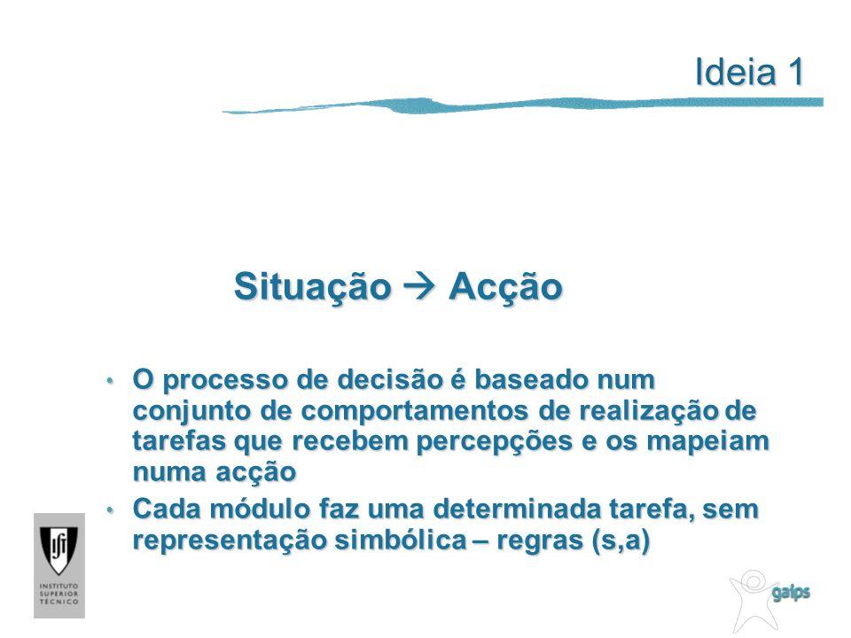 Ideia 1 Situação Acção O processo de decisão é baseado num conjunto de comportamentos de realização de tarefas que recebem percepções e os mapeiam numa acção O processo de decisão é baseado num conjunto de comportamentos de realização de tarefas que recebem percepções e os mapeiam numa acção Cada módulo faz uma determinada tarefa, sem representação simbólica – regras (s,a) Cada módulo faz uma determinada tarefa, sem representação simbólica – regras (s,a)