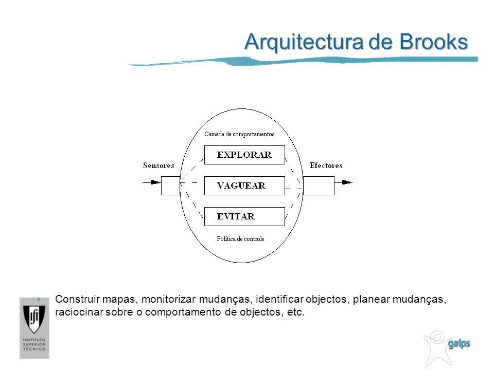 Arquitectura de Brooks Construir mapas, monitorizar mudanças, identificar objectos, planear mudanças, raciocinar sobre o comportamento de objectos, etc.