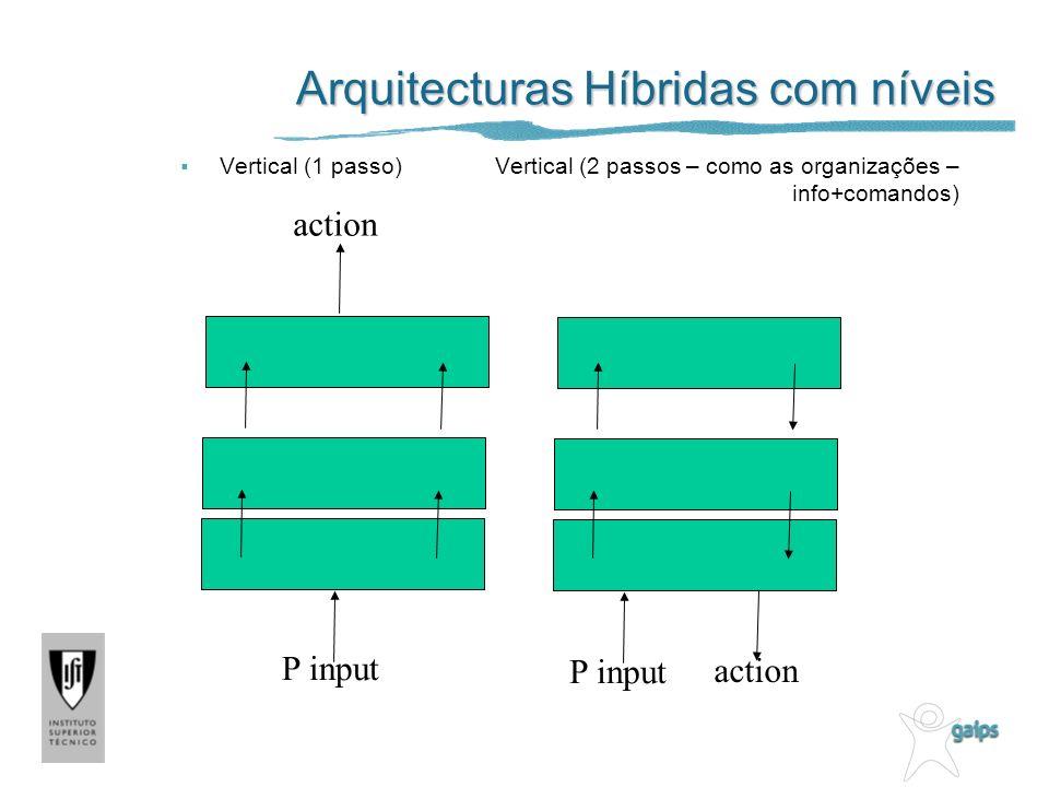 Arquitecturas Híbridas com níveis Vertical (1 passo) Vertical (2 passos – como as organizações – info+comandos) P input action P input