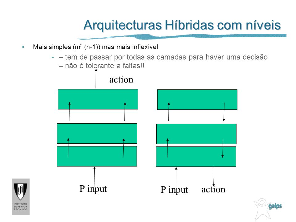 Arquitecturas Híbridas com níveis Mais simples (m 2 (n-1)) mas mais inflexivel -– tem de passar por todas as camadas para haver uma decisão – não é tolerante a faltas!.