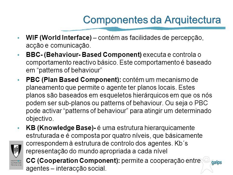 Componentes da Arquitectura WIF (World Interface) – contém as facilidades de percepção, acção e comunicação.