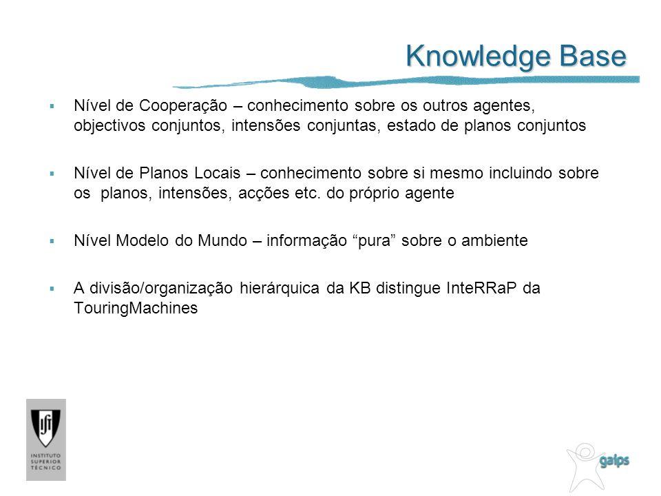 Knowledge Base Nível de Cooperação – conhecimento sobre os outros agentes, objectivos conjuntos, intensões conjuntas, estado de planos conjuntos Nível de Planos Locais – conhecimento sobre si mesmo incluindo sobre os planos, intensões, acções etc.