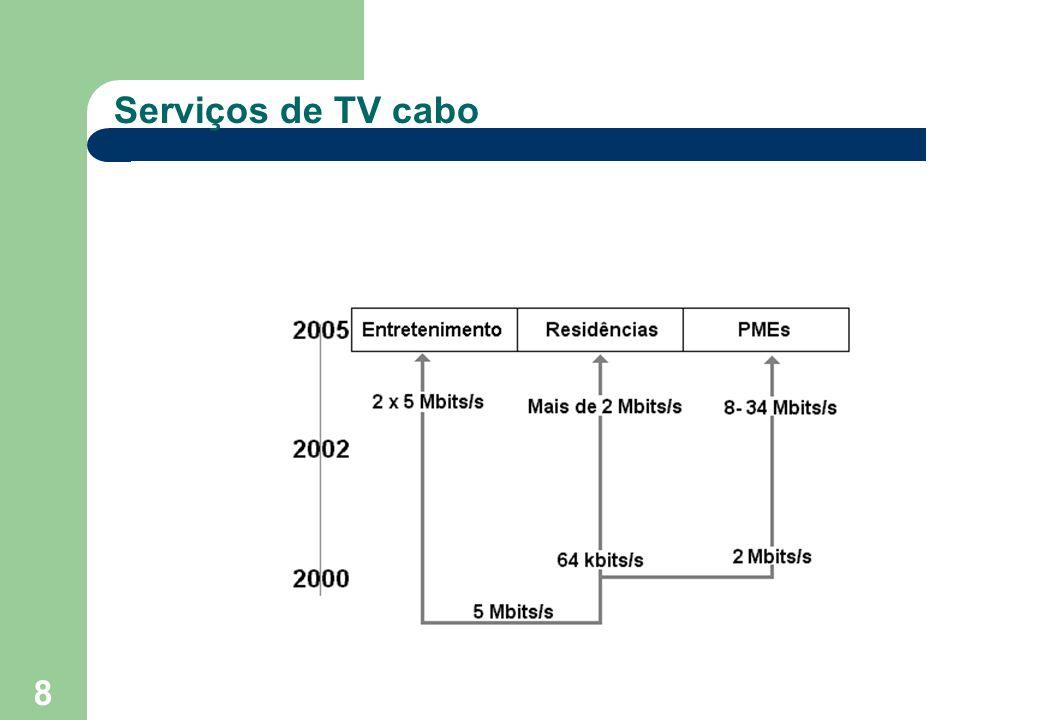 8 Serviços de TV cabo