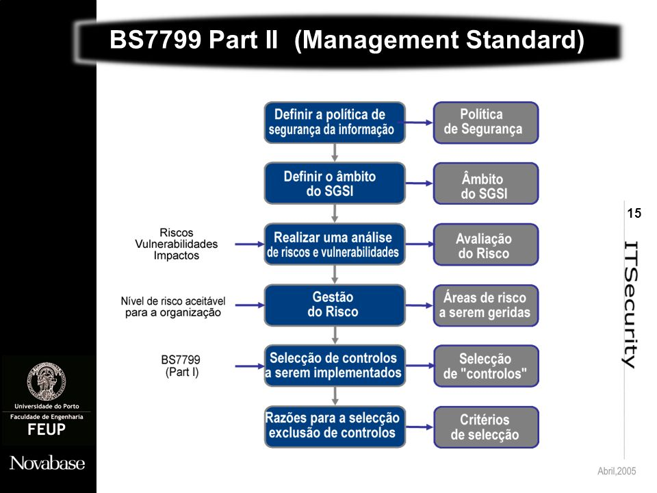 15 BS7799 Part II (Management Standard)