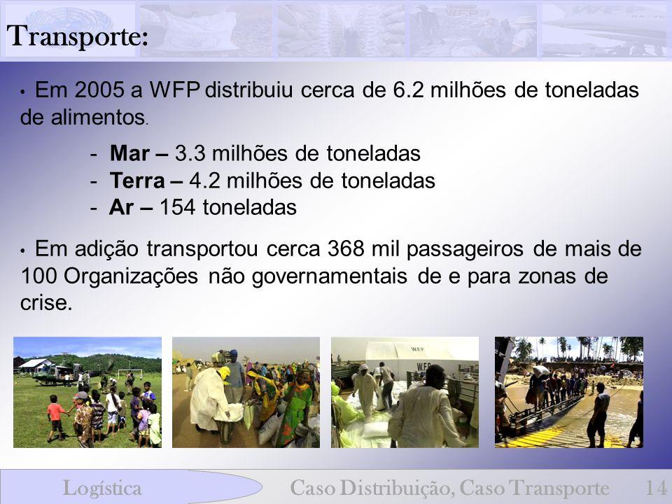 Transporte: - Mar – 3.3 milhões de toneladas - Terra – 4.2 milhões de toneladas - Ar – 154 toneladas LogísticaCaso Distribuição, Caso Transporte14 Em