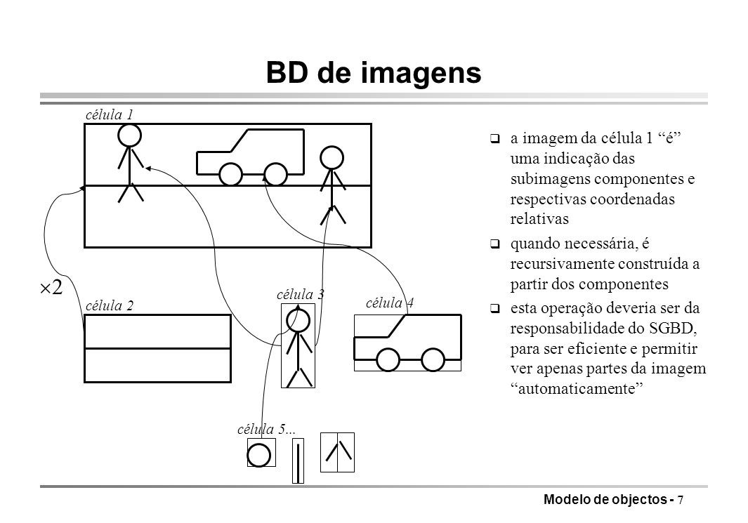 Modelo de objectos - 7 BD de imagens q a imagem da célula 1 é uma indicação das subimagens componentes e respectivas coordenadas relativas q quando ne