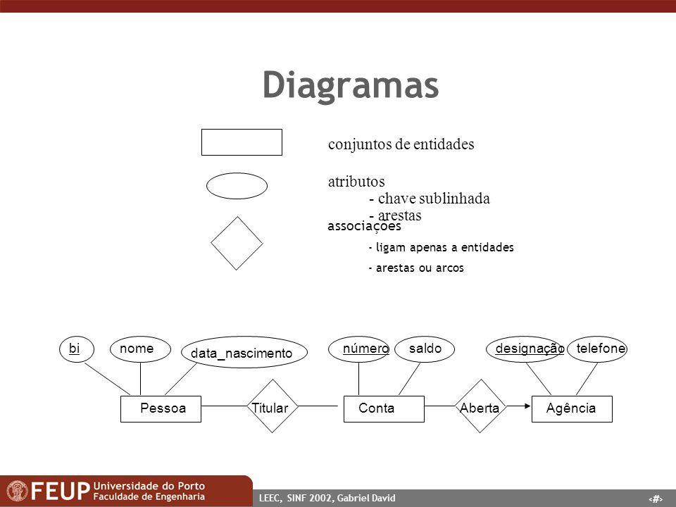 12 LEEC, SINF 2002, Gabriel David Diagramas conjuntos de entidades atributos - chave sublinhada - arestas associações - ligam apenas a entidades - are