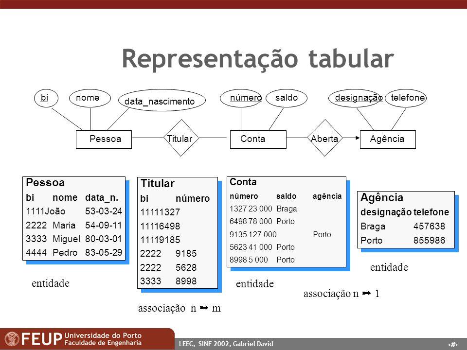 28 LEEC, SINF 2002, Gabriel David Representação tabular PessoaContaAgência binome data_nascimento númerosaldodesignaçãotelefone TitularAberta Titular