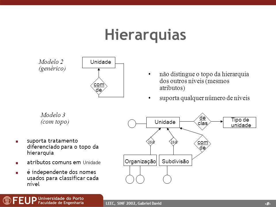 34 LEEC, SINF 2002, Gabriel David Hierarquias Unidade com de Modelo 2 (genérico) não distingue o topo da hierarquia dos outros níveis (mesmos atributo