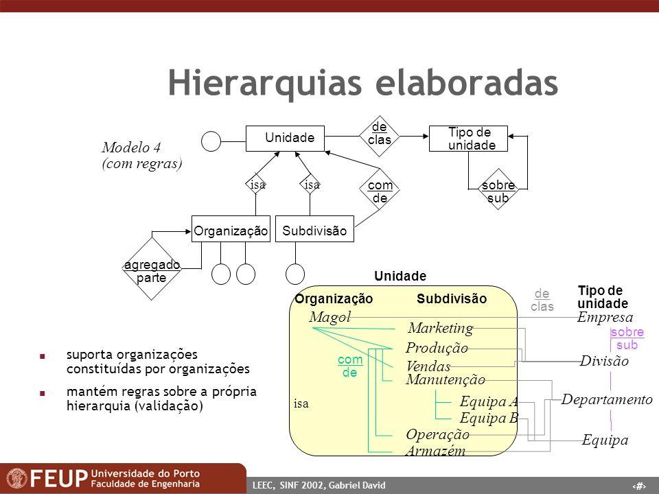 35 LEEC, SINF 2002, Gabriel David Hierarquias elaboradas Modelo 4 (com regras) Unidade com de Tipo de unidade de clas OrganizaçãoSubdivisão isa n supo