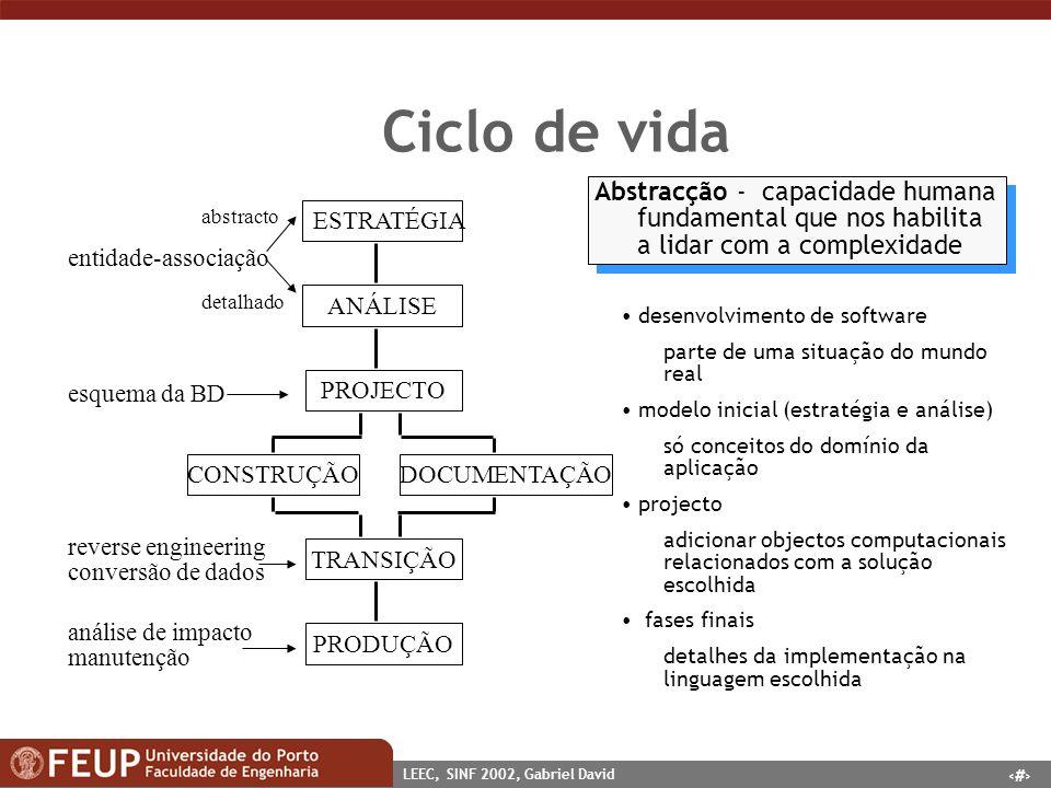 4 LEEC, SINF 2002, Gabriel David Ciclo de vida ESTRATÉGIA ANÁLISE PROJECTO CONSTRUÇÃODOCUMENTAÇÃO TRANSIÇÃO PRODUÇÃO entidade-associação esquema da BD