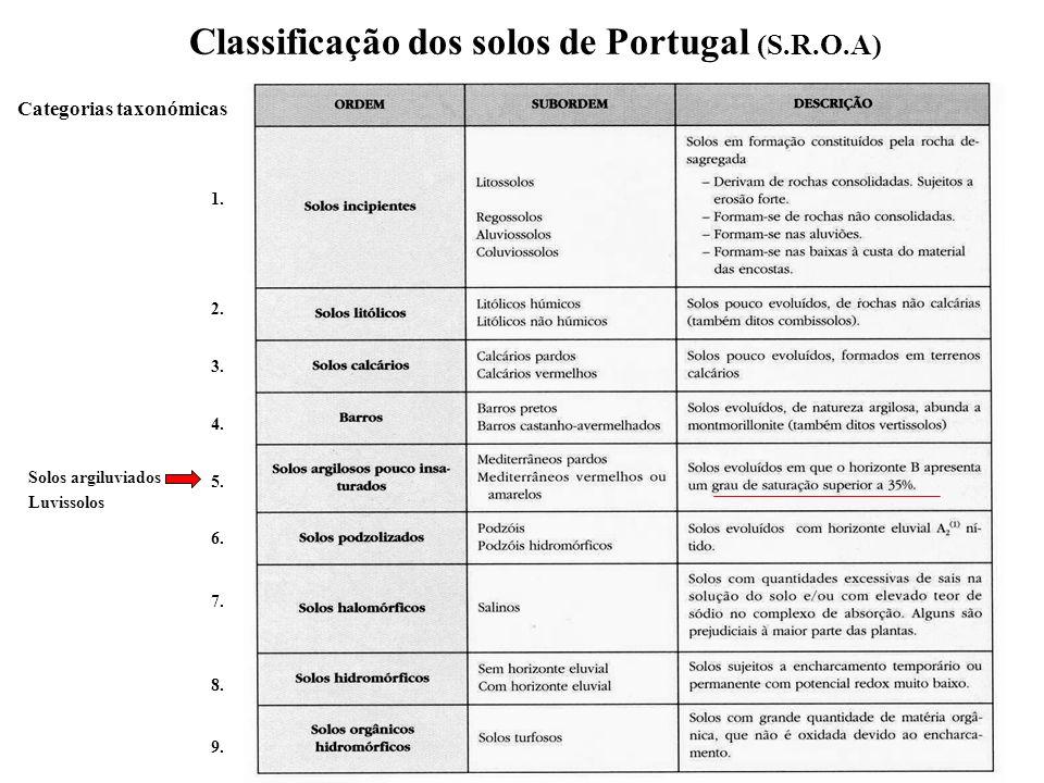 Classificação dos solos de Portugal (S.R.O.A) Categorias taxonómicas 1. 2. 3. 4. 5. 6. 7. 8. 9. Solos argiluviados Luvissolos
