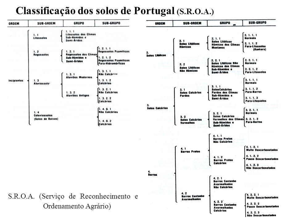 Classificação dos solos de Portugal (S.R.O.A.) S.R.O.A. (Serviço de Reconhecimento e Ordenamento Agrário)