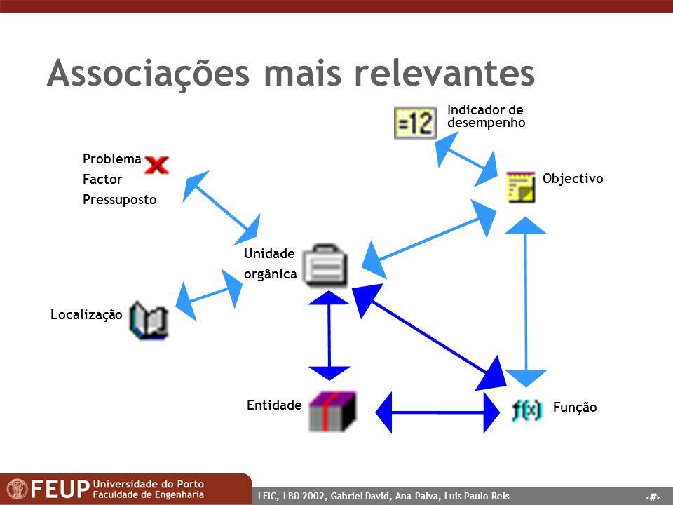 6 LEIC, LBD 2002, Gabriel David, Ana Paiva, Luis Paulo Reis Associações mais relevantes Unidade orgânica Objectivo Indicador de desempenho Função Enti