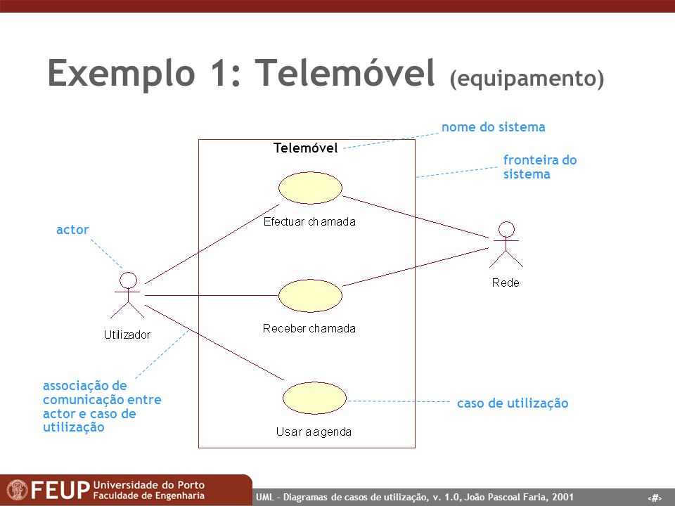 4 UML – Diagramas de casos de utilização, v. 1.0, João Pascoal Faria, 2001 Exemplo 1: Telemóvel (equipamento) Telemóvel nome do sistema fronteira do s