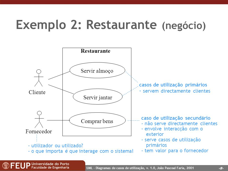 5 UML – Diagramas de casos de utilização, v. 1.0, João Pascoal Faria, 2001 Exemplo 2: Restaurante (negócio) Cliente Servir almoço Fornecedor Restauran