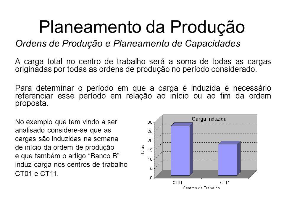 Planeamento da Produção Ordens de Produção e Planeamento de Capacidades A carga total no centro de trabalho será a soma de todas as cargas originadas