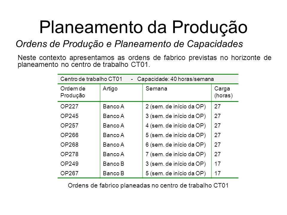 Planeamento da Produção Ordens de Produção e Planeamento de Capacidades Centro de trabalho CT01 - Capacidade: 40 horas/semana Ordem de Produção Artigo