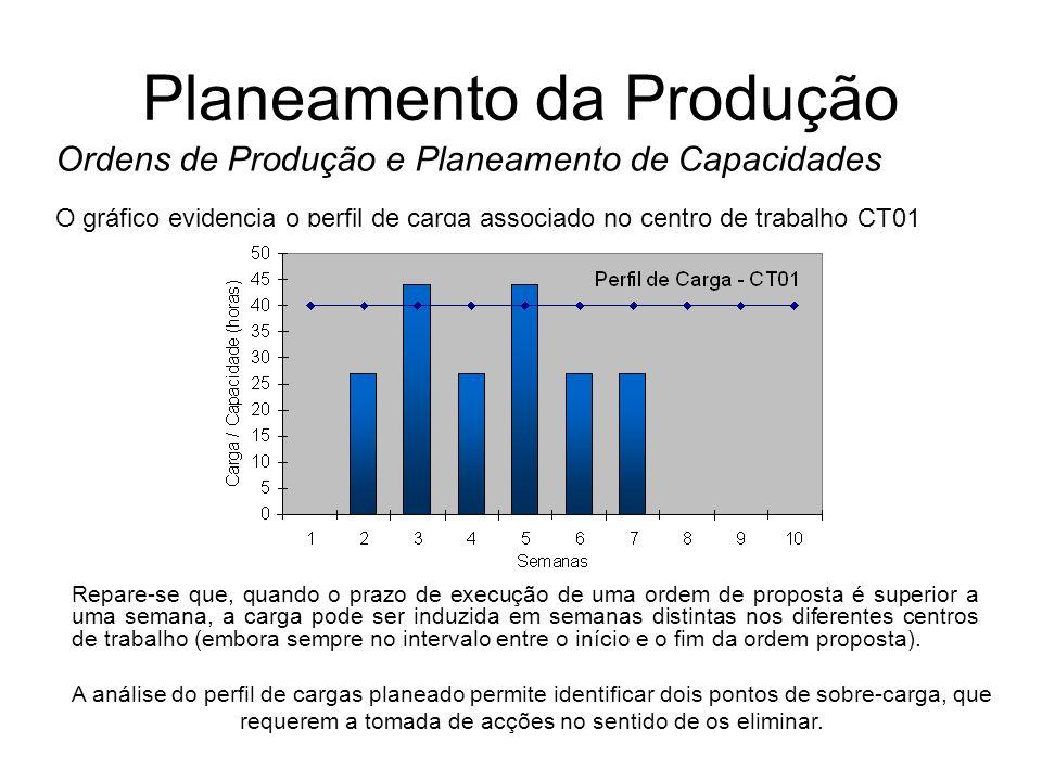 Planeamento da Produção Ordens de Produção e Planeamento de Capacidades O gráfico evidencia o perfil de carga associado no centro de trabalho CT01 Rep