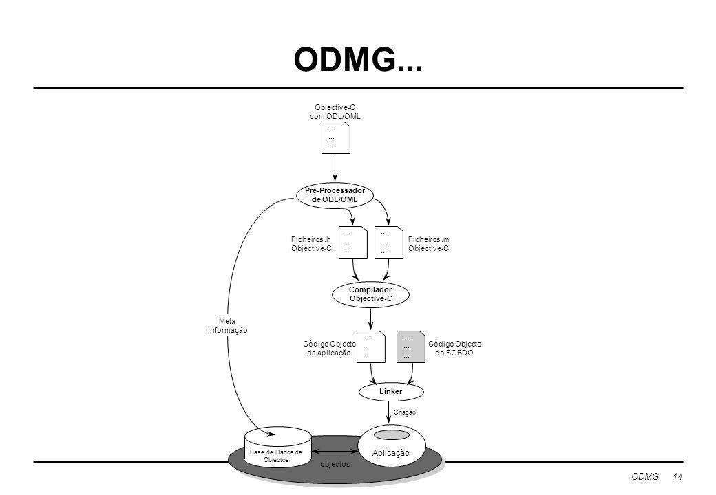 ODMG 14 ODMG.......... Aplicação Linker Base de Dados de Objectos Criação....... Código Objecto do SGBDO....... Objective-C com ODL/OML Código Objecto